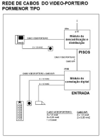PROJETOS DE INFRAESTRUTURAS DE TELECOMUNICAÇÕES EM EDIFÍCIOS (ITED)